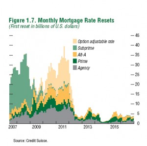 Mortgage Interest Rate Reset Chart